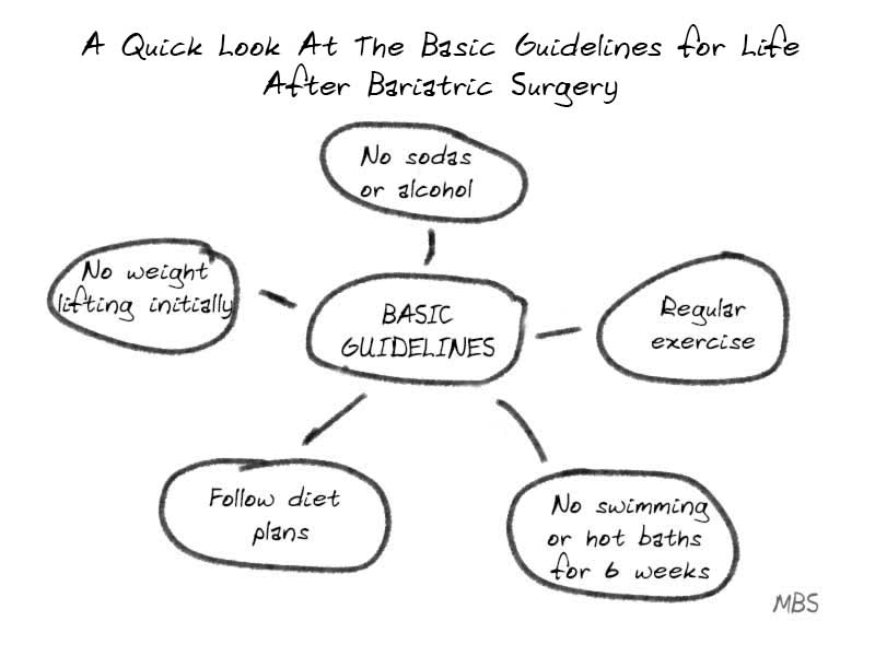 Bariatric Surgery Guidelines