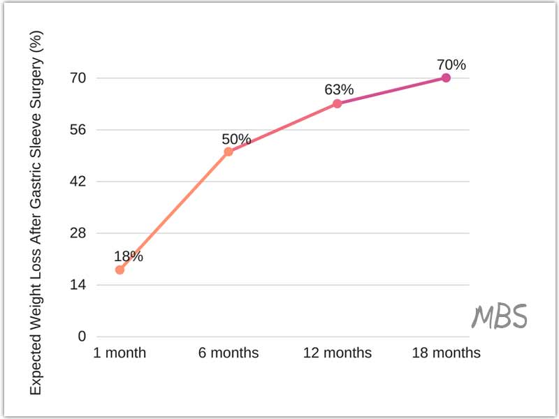 Expected Weight Loss After Bariatric Surgery Mexico Bariatric Services
