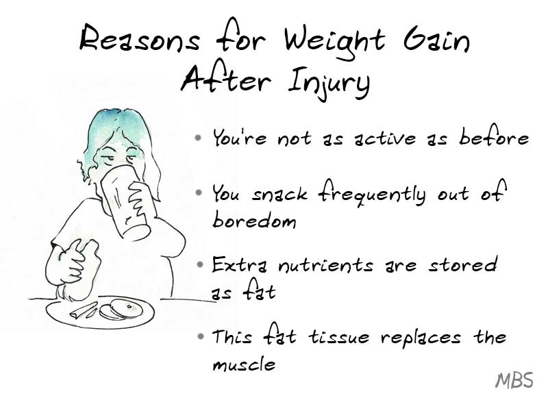 Reasons for Weight Gain Post Injury