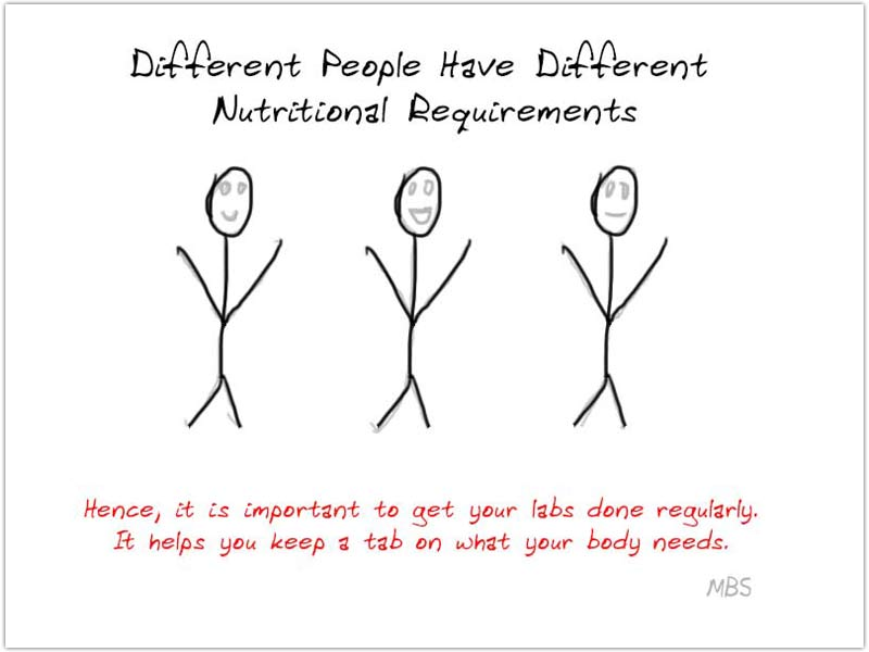 Individual Nutritional Needs Post WLS