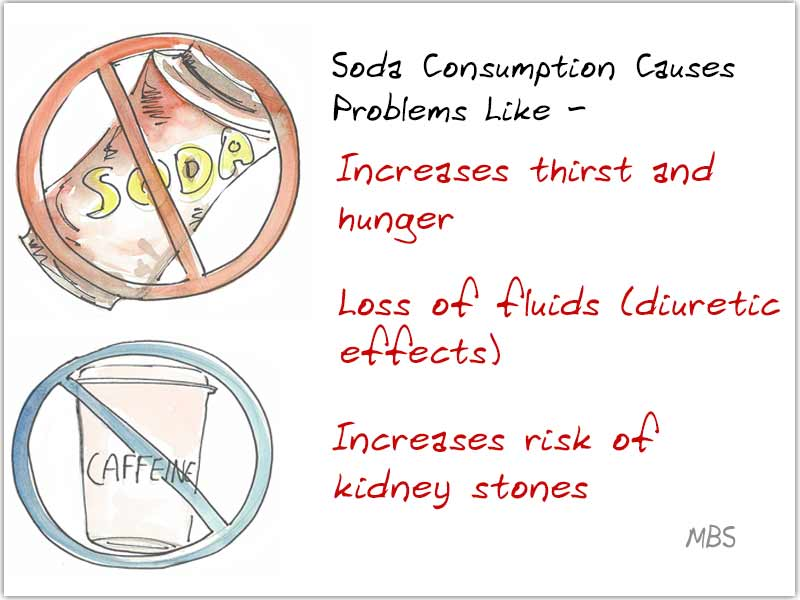 Effect of Soda on Body Post Weight Loss Surgery