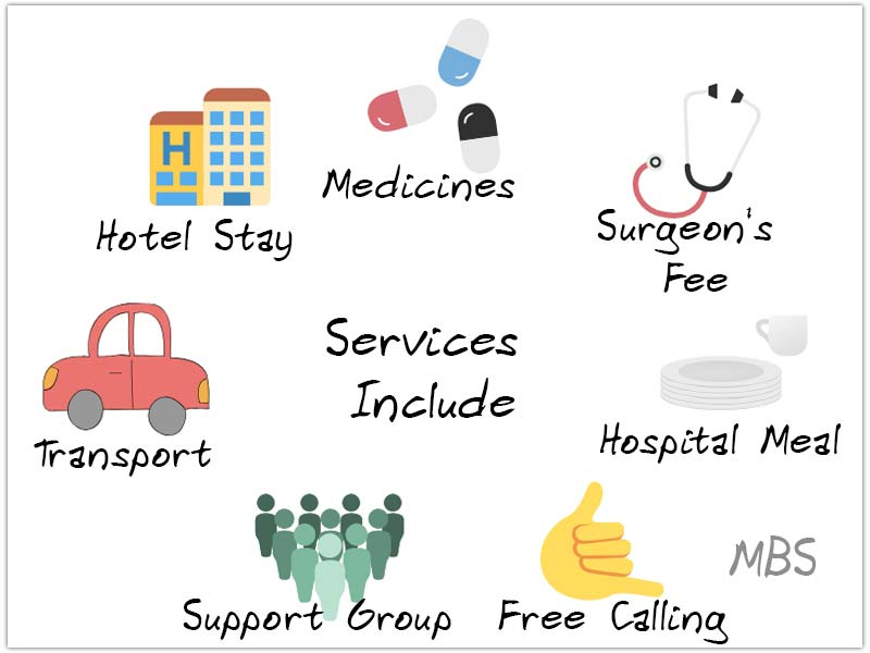 MBS Package WLS Services