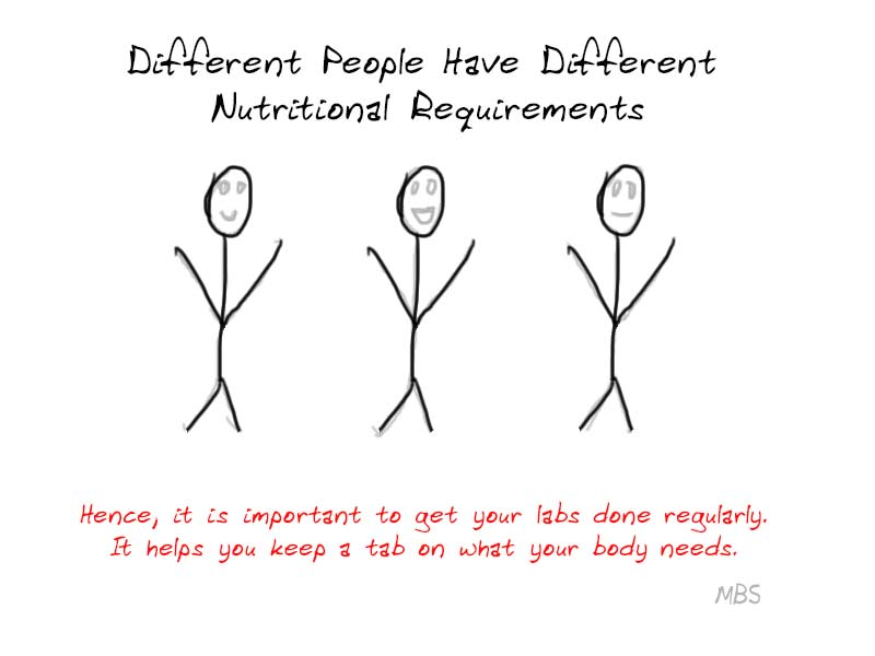 Individual Bariatric Nutritional Needs