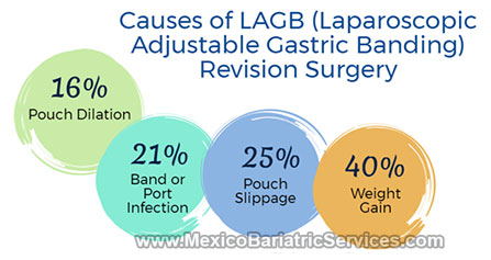 Causes-of-Lap-Band-Revision-Surgery