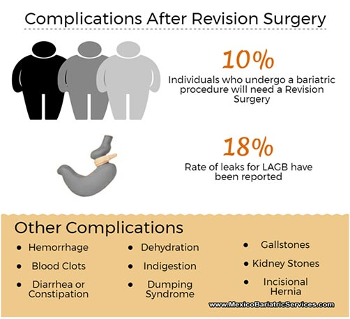 Complications After Revision Weight Loss Surgery