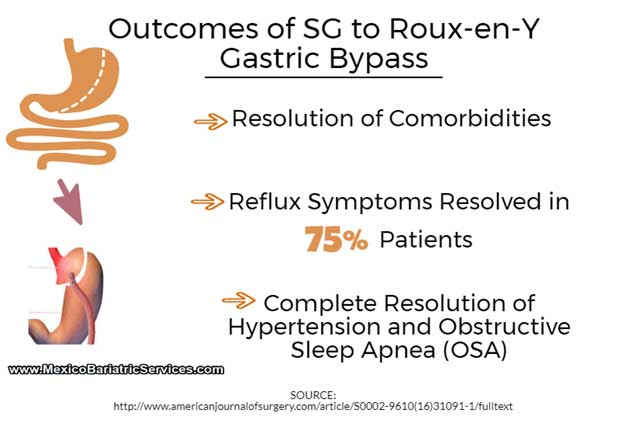 Gastric Sleeve to Bypass Outcomes
