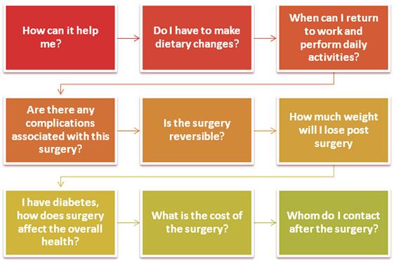 FAQ - Gastric Bypass