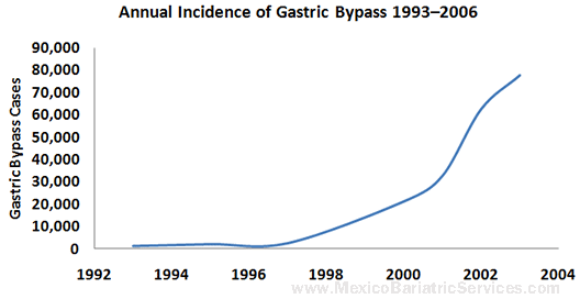 Number of Gastric Bypass Cases