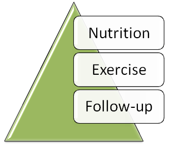 Nutrition - Exercise - Follow-up after Gastric Bypass