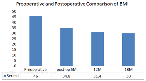 Post Gastric Bypass BMI