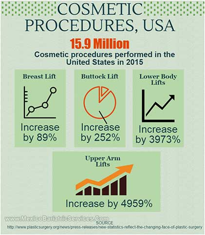 Cosmetic Surgery Statistics - Infographic