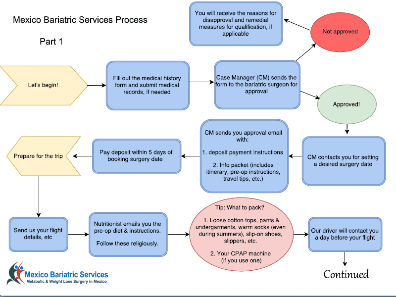Mexico Bariatric Services Process Flow Part 1