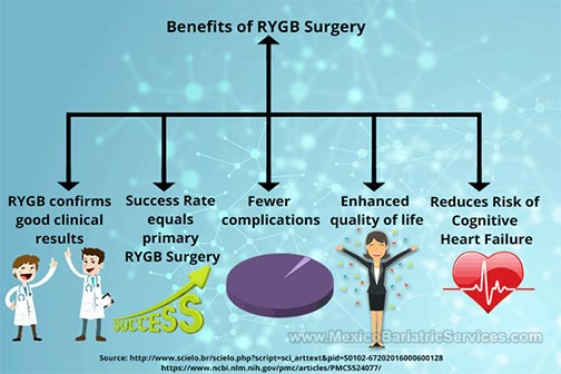 Benefits of RYGB Surgery