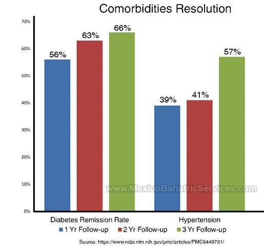 Comorbidities Resolution After RYGB