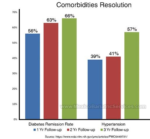 Comorbidities Resolution After RYGB