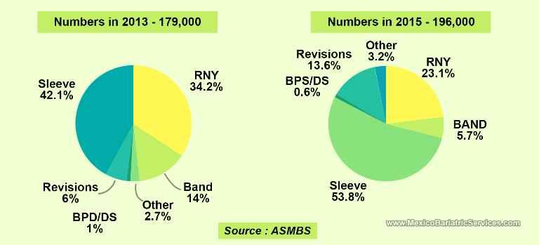 Bariatric Surgery Statistics 2015 ASMBS