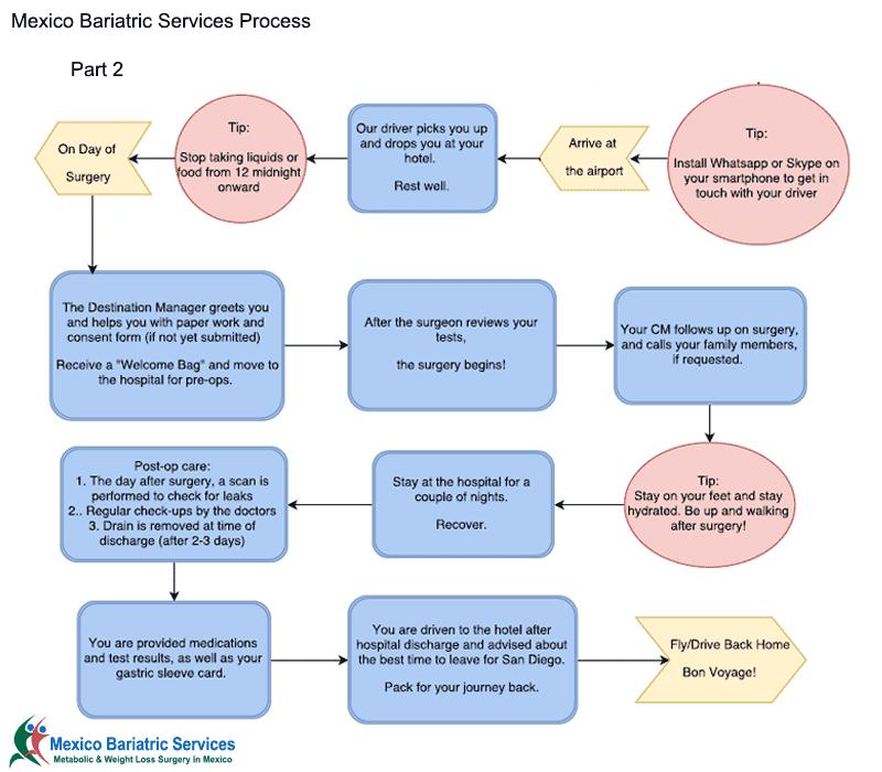 Part 2 Mexico Bariatric Services Process