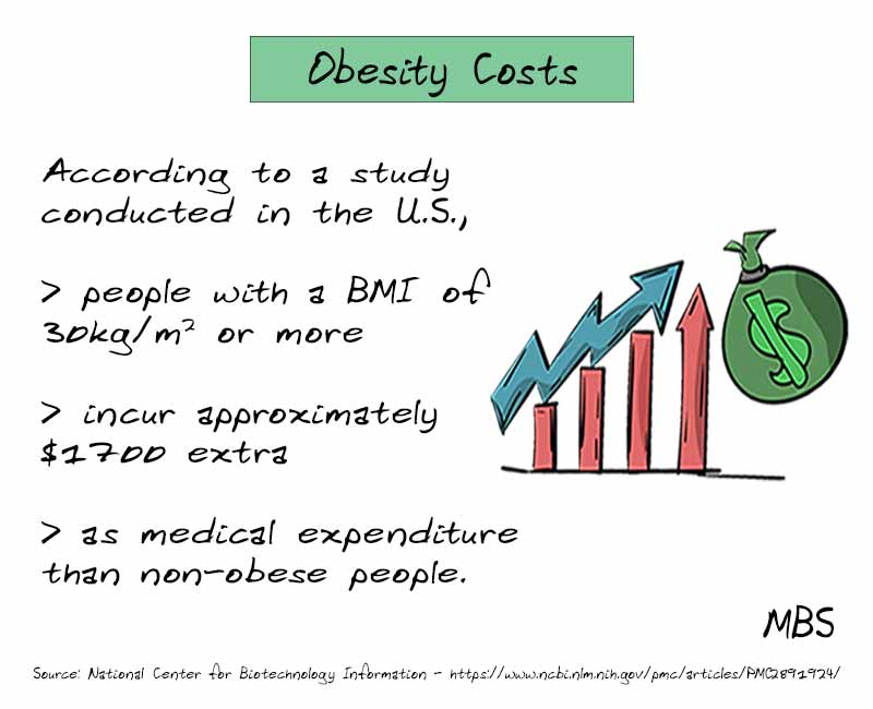 Costs Associated with Obesity