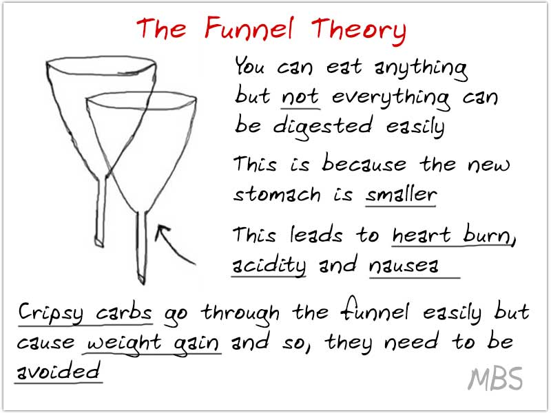 Bariatric funnel theory eating