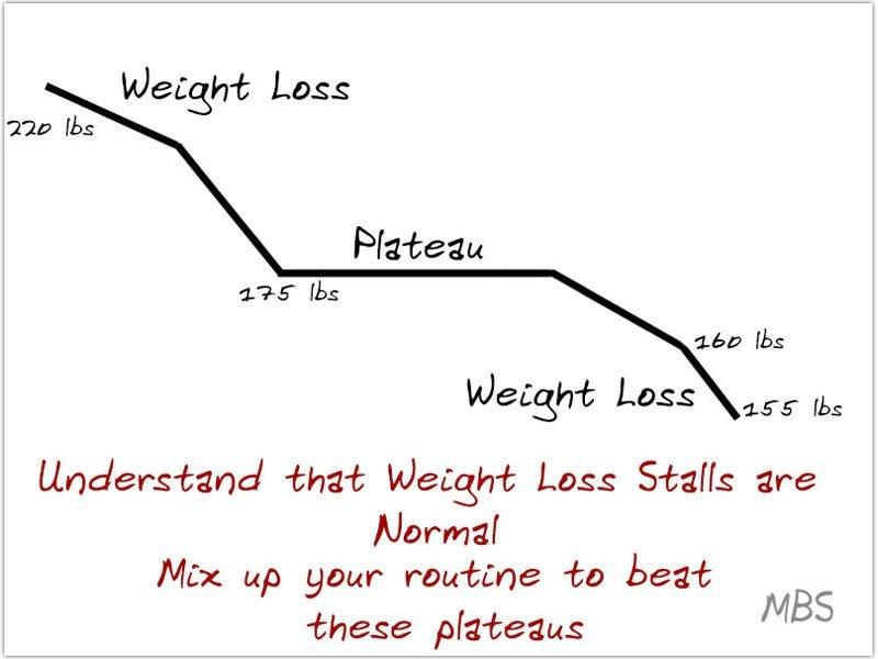 Beating Weight Loss Stalls Post Bariatric Surgery