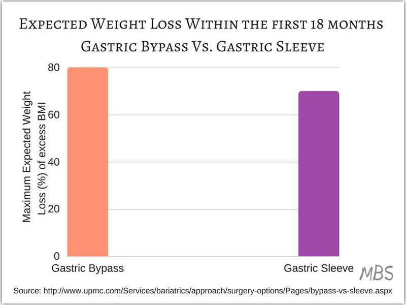 Expected-Weight-Loss-Within-the-first-18-months-Gastric-Bypass-Vs Gastric Sleeve