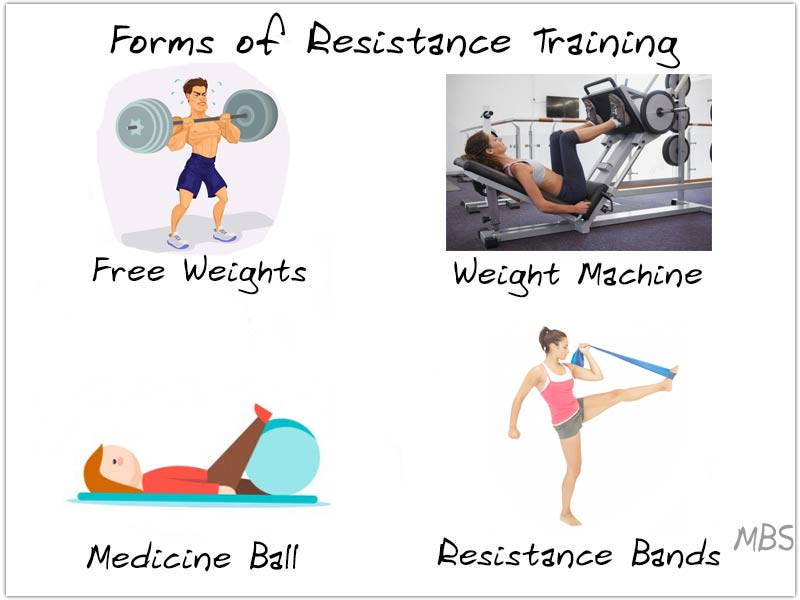 Forms of resistance training infographic